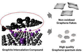 thesis graphene